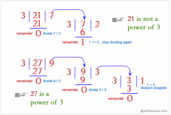 Python: A positive integer is a power of 3