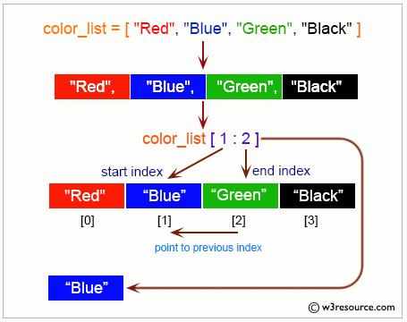 Python List: Cut second element from a list