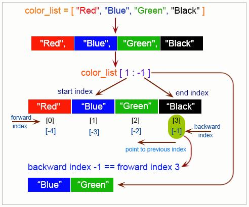 Python List - w3resource