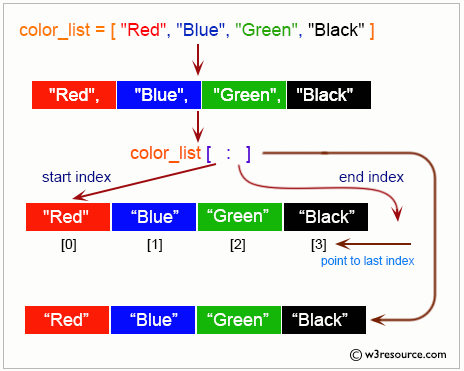 Python List: Creates copy of original list