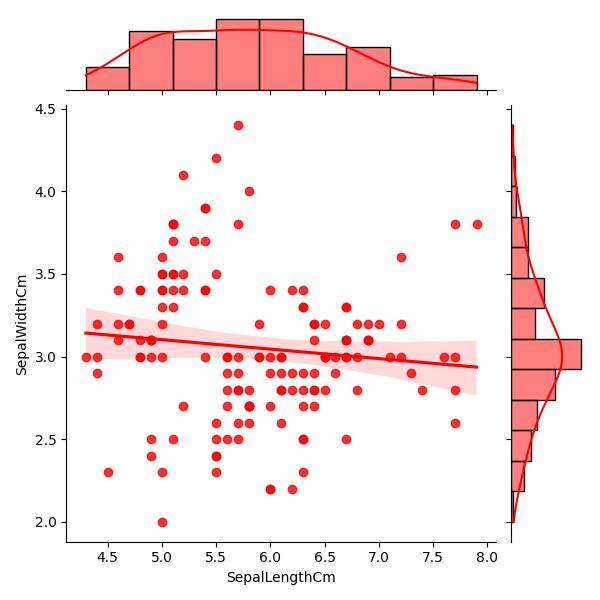 Python Machine learning Output: Iris Visualization: Exercise-10