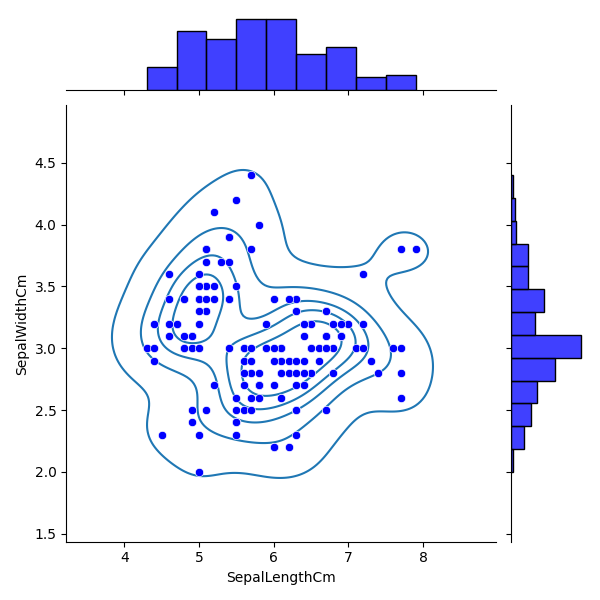 Python Machine learning Output: Iris Visualization: Exercise-11