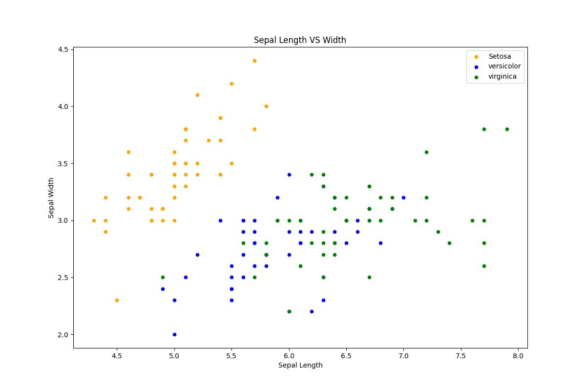Python Machine learning Output: Iris Visualization: Exercise-4