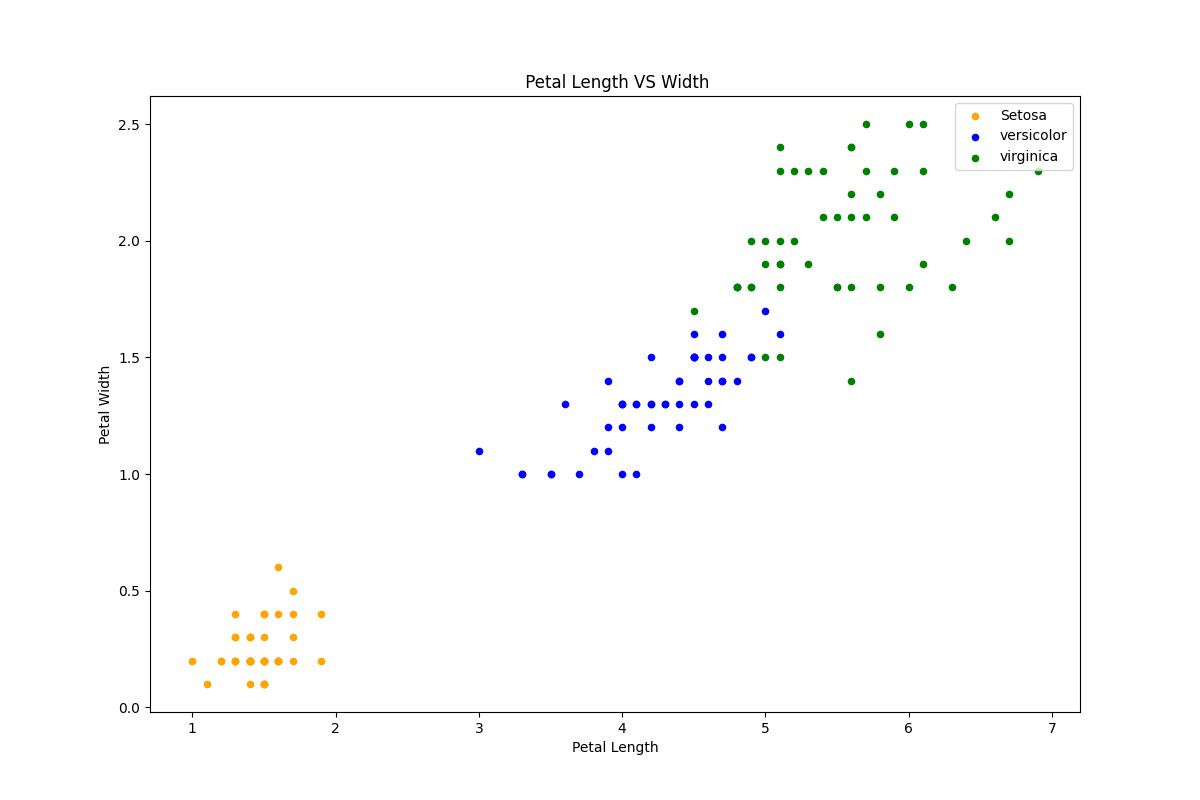 Python Machine learning Output: Iris Visualization: Exercise-5
