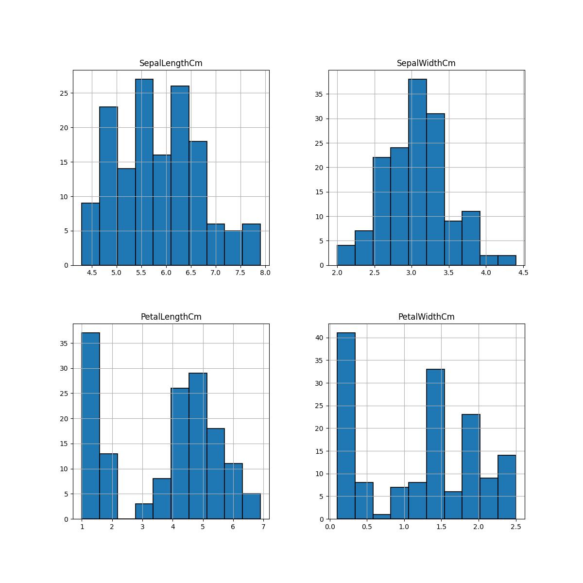 Python Machine learning Output: Iris Visualization: Exercise-6