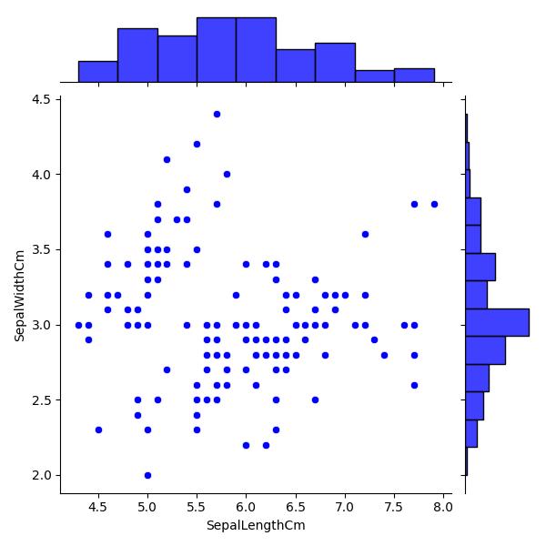 Python Machine learning Output: Iris Visualization: Exercise-7