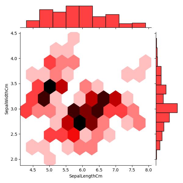 Python Machine learning Output: Iris Visualization: Exercise-8