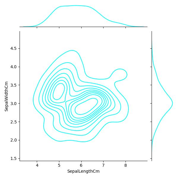 Python Machine learning Output: Iris Visualization: Exercise-9