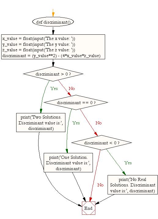 Flowchart: Calculate discriminant value