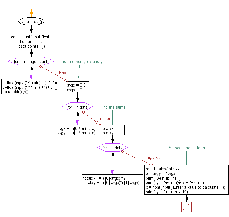 Flowchart: Find the roots of a quadratic function