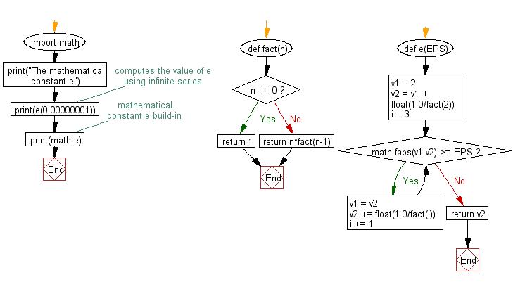 Flowchart: Compute the value of e using infinite series