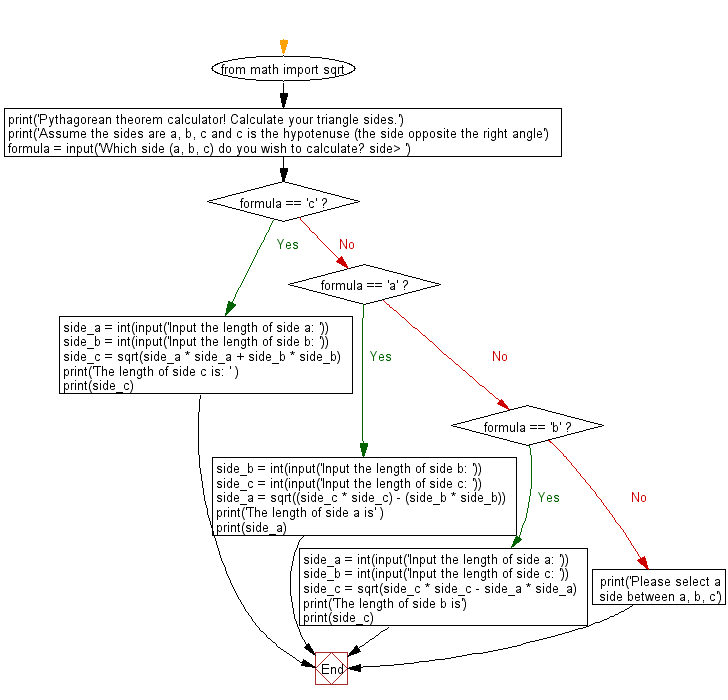 Python Math Create A Pythagorean Theorem Calculator W3resource