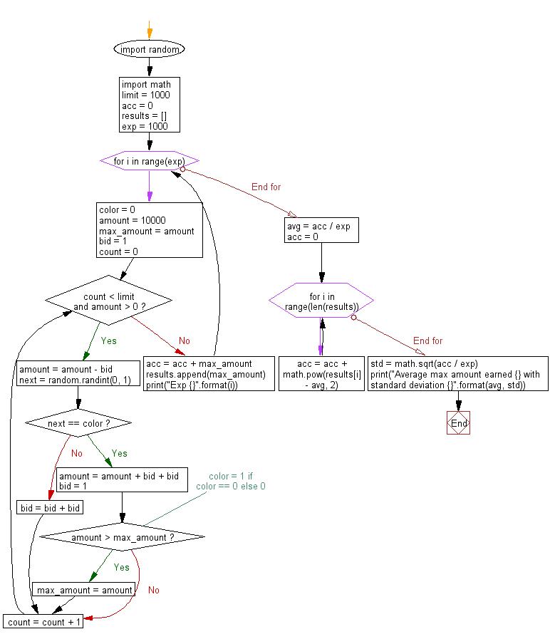 Flowchart: Casino simulation