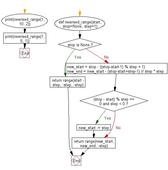 Flowchart: Reverse a range