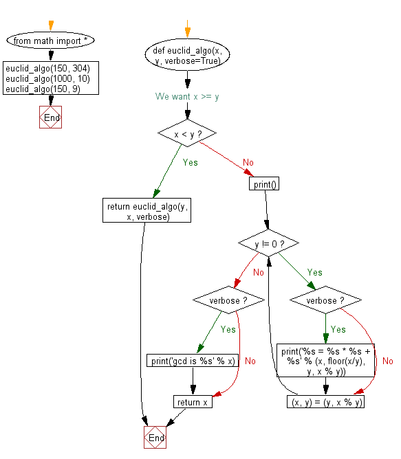 Flowchart: Implement Euclidean Algorithm to compute the greatest common divisor