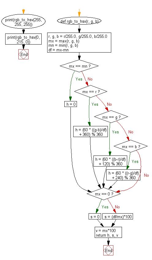 Python Math: Convert RGB color to HSV color - w3resource
