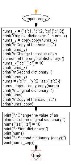 Flowchart: Create a shallow copy of a given dictionary.