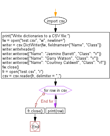 Flowchart: Write dictionaries and a list of dictionaries to a given CSV file.