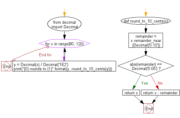 Flowchart: Round a Decimal value to the nearest multiple of 0.10, unless already an exact multiple of 0.05.