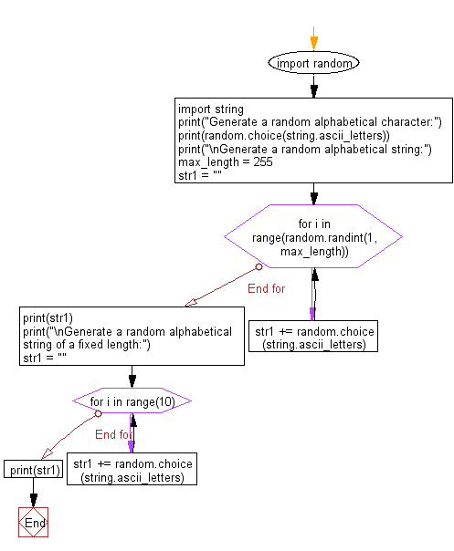 Flowchart: Generate a random alphabetical character, string and alphabetical string of a fixed length.