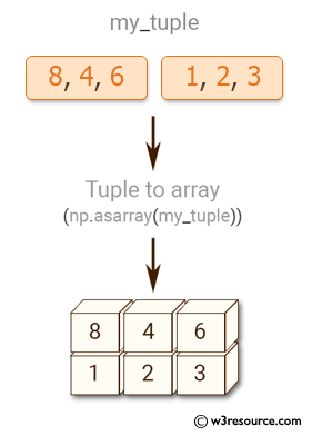 Python NumPy: Convert a list and tuple into arrays