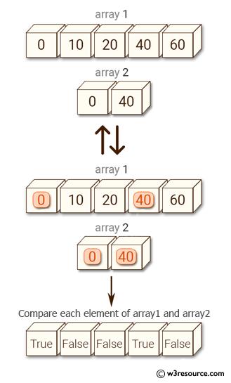 Python NumPy: Test whether each element of a 1-D array