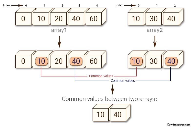 NumPy: Find common values between two arrays - w3resource