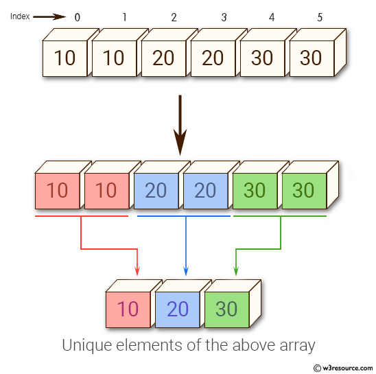 Python NumPy: Get the unique elements of an array
