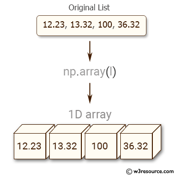 Python NumPy: Convert a list of numeric value into a one-dimensional NumPy array