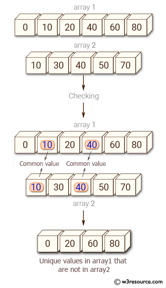 NumPy: Find the set difference of two arrays - w3resource