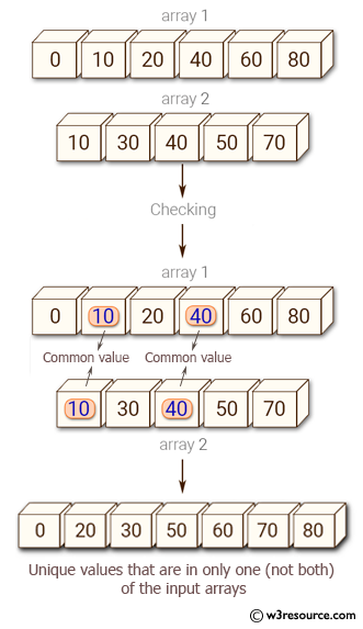 Python NumPy: Find the set exclusive-or of two arrays