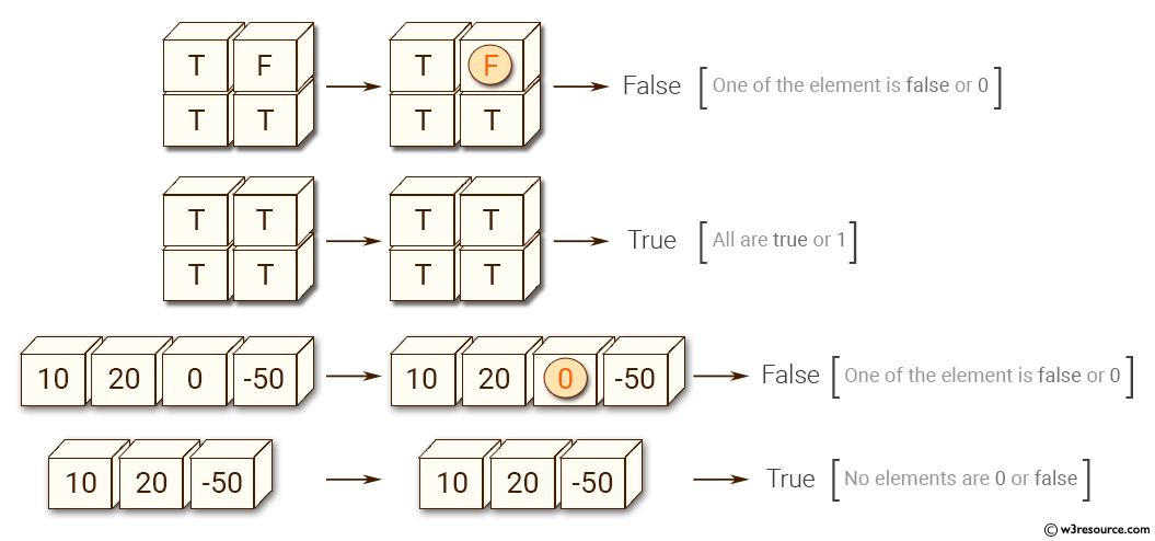 Python NumPy: Test whether all elements in an array evaluate to True