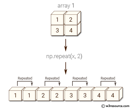 Python NumPy: Repeat elements of an array