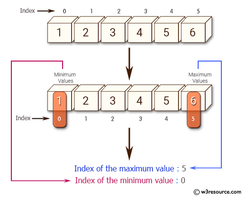 NumPy: Find the indices of the maximum and minimum values along the given axis of an array