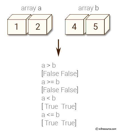 NumPy: Compare two arrays using numpy - w3resource