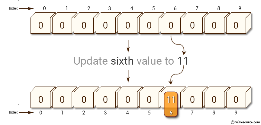 Python NumPy: Create a null vector of size 10 and update sixth value to 11