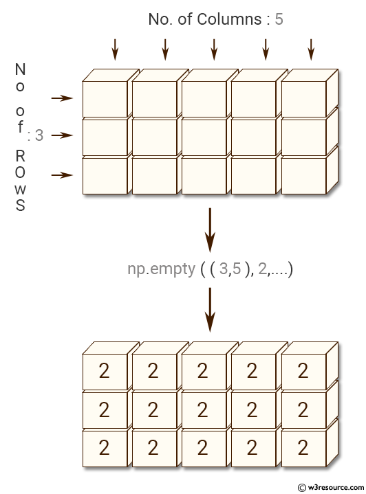 Python NumPy: Create a new array of 3*5, filled with 2