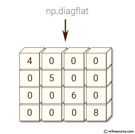 Python NumPy: Create a 2-D array whose diagonal equals