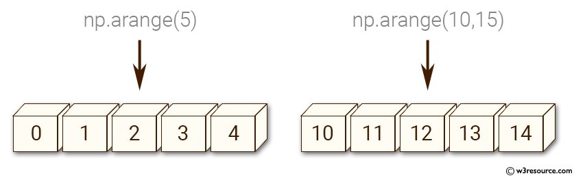 NumPy: Create a 1-D array going from 0 to 50 - w3resource