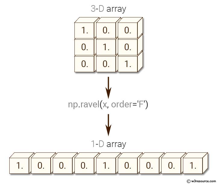 Python NumPy: Collapse a 3-D array into one dimension array