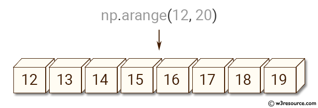 Python NumPy: Create an array with values ranging from 12 to 20