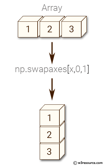 Python NumPy: Interchange two axes of an array
