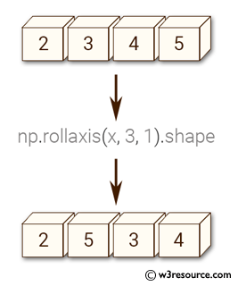 Python NumPy: Move axes of an array to new positions