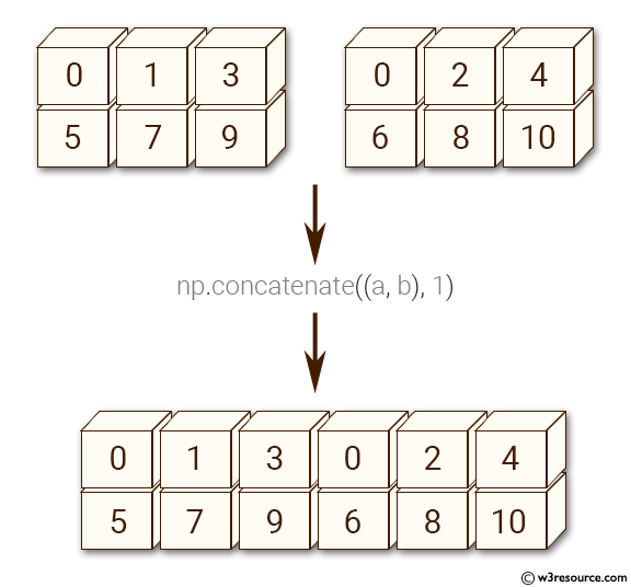 Python NumPy: Concatenate two 2-dimensional arrays
