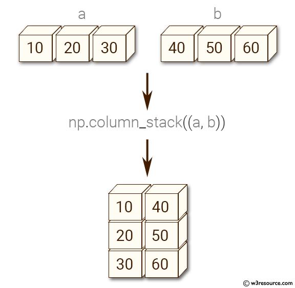 Python NumPy: Convert 1-D arrays as columns into a 2-D array