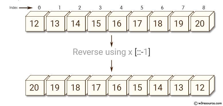 Python NumPy: Reverse an array