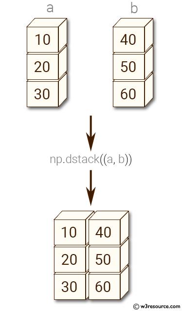 Python NumPy: Convert two 1-D arrays into a 2-D array