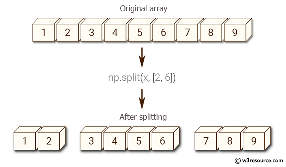 Python NumPy: Split an array of 14 elements into 3 arrays