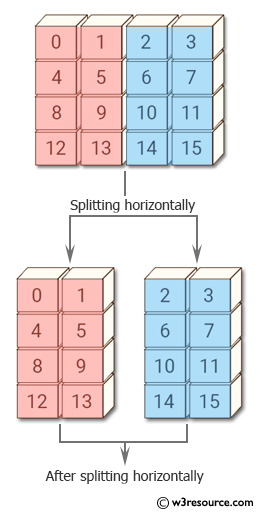 Python NumPy: Split an of array of shape 4x4 it into two arrays along the second axis