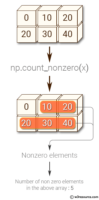 Python NumPy: Get the number of nonzero elements in an array